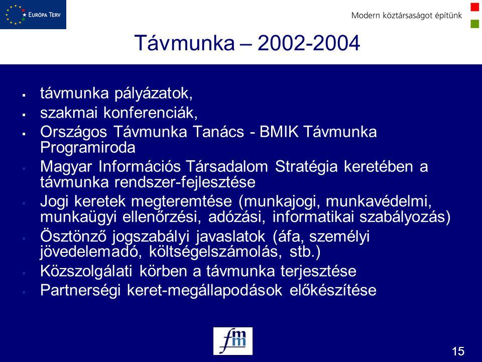 15 Távmunka – 2002-2004  távmunka pályázatok,  szakmai konferenciák,  Országos Távmunka Tanács - BMIK Távmunka Programiroda  Magyar Információs Tá