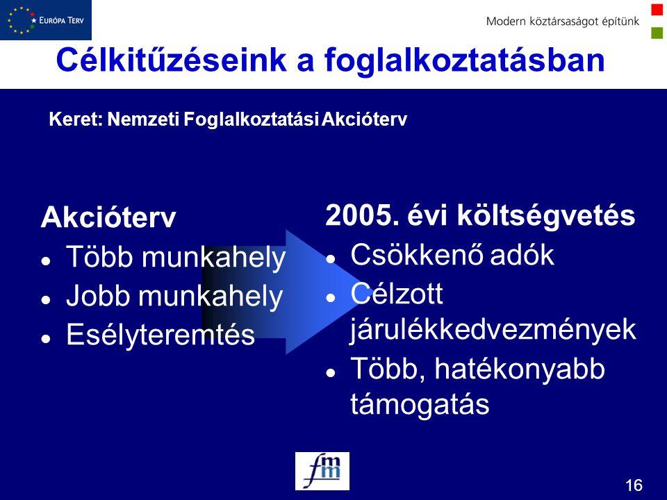 16 Keret: Nemzeti Foglalkoztatási Akcióterv Célkitűzéseink a foglalkoztatásban Akcióterv l Több munkahely l Jobb munkahely l Esélyteremtés 2005. évi k