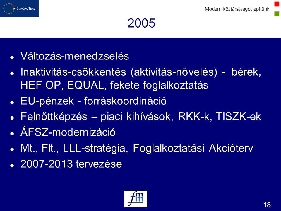 18 2005 l Változás-menedzselés l Inaktivitás-csökkentés (aktivitás-növelés) - bérek, HEF OP, EQUAL, fekete foglalkoztatás l EU-pénzek - forráskoordiná