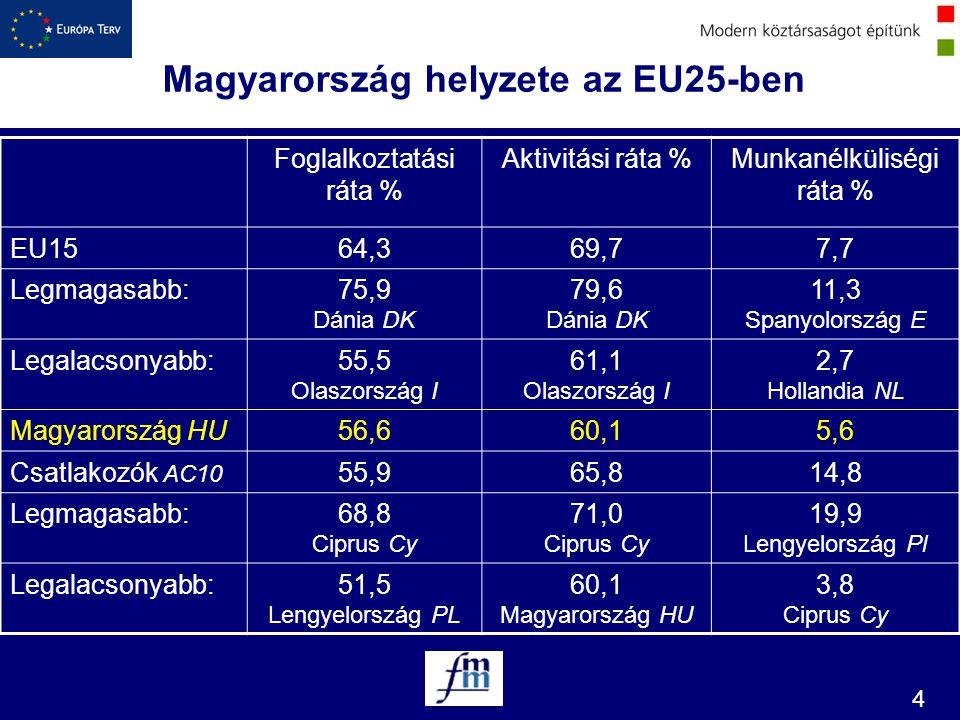 4 Magyarország helyzete az EU25-ben Foglalkoztatási ráta % Aktivitási ráta %Munkanélküliségi ráta % EU1564,369,77,7 Legmagasabb:75,9 Dánia DK 79,6 Dán