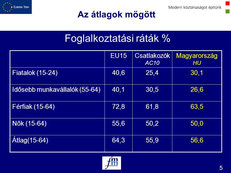 5 Az átlagok mögött Foglalkoztatási ráták % EU15Csatlakozók AC10 Magyarország HU Fiatalok (15-24)40,625,430,1 Idősebb munkavállalók (55-64)40,130,526,
