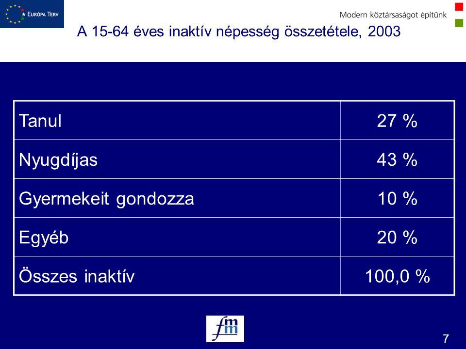 7 A 15-64 éves inaktív népesség összetétele, 2003 Tanul27 % Nyugdíjas43 % Gyermekeit gondozza10 % Egyéb20 % Összes inaktív100,0 %