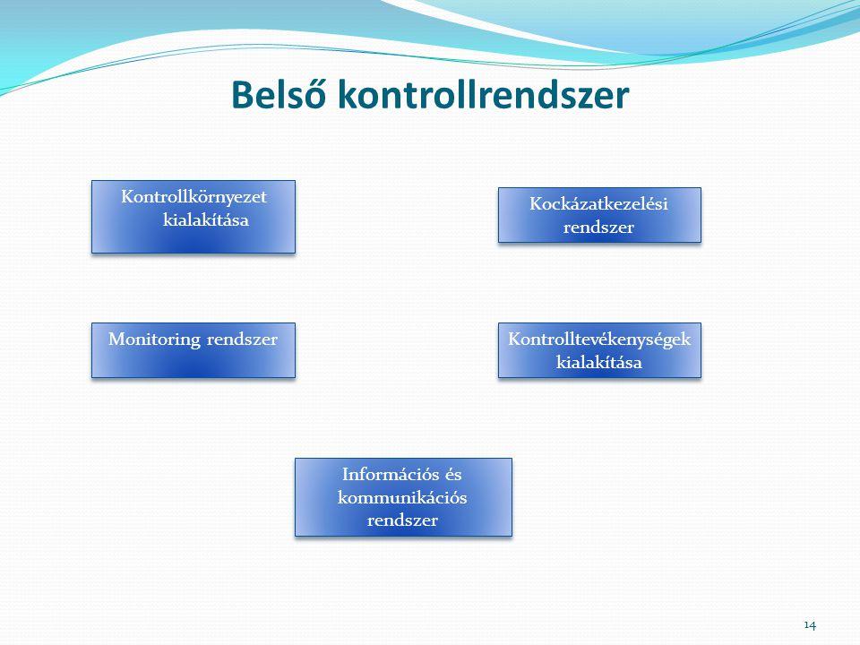 Belső kontrollrendszer Kontrollkörnyezet kialakítása 14 Kockázatkezelési rendszer Kontrolltevékenységek kialakítása Információs és kommunikációs rends