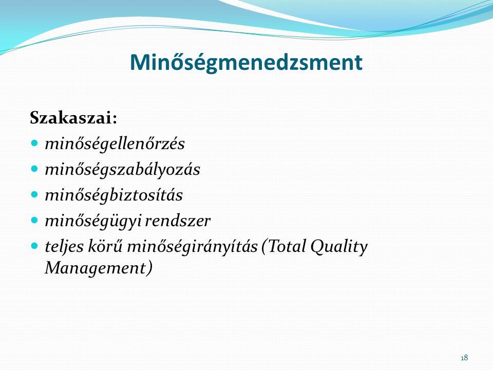 Minőségmenedzsment Szakaszai: minőségellenőrzés minőségszabályozás minőségbiztosítás minőségügyi rendszer teljes körű minőségirányítás (Total Quality