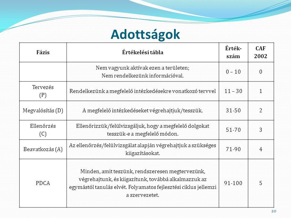 Adottságok 20 FázisÉrtékelési tábla Érték- szám CAF 2002 Nem vagyunk aktívak ezen a területen; Nem rendelkezünk információval. 0 – 100 Tervezés (P) Re