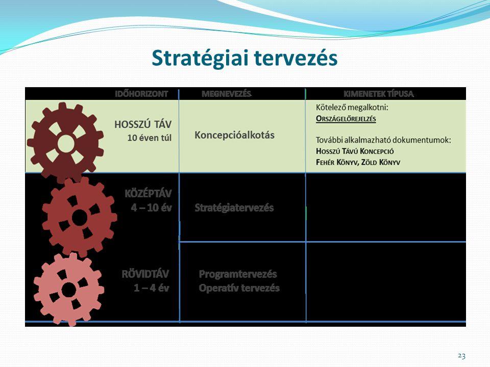Stratégiai tervezés 23