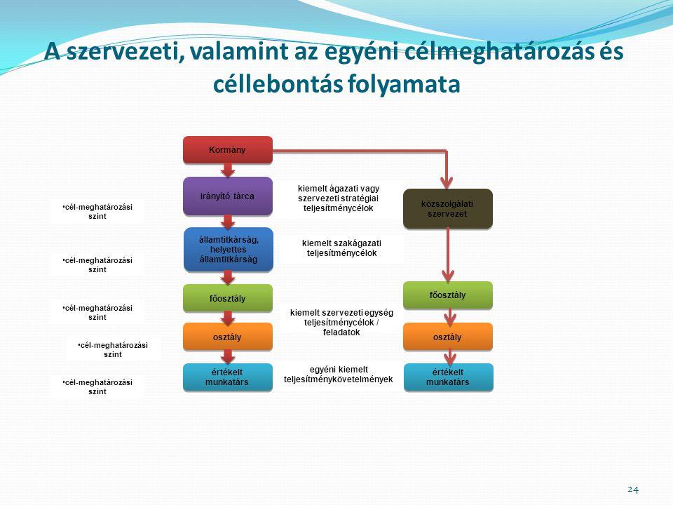 cél-meghatározási szint Kormány irányító tárca főosztály osztály értékelt munkatárs államtitkárság, helyettes államtitkárság közszolgálati szervezet f