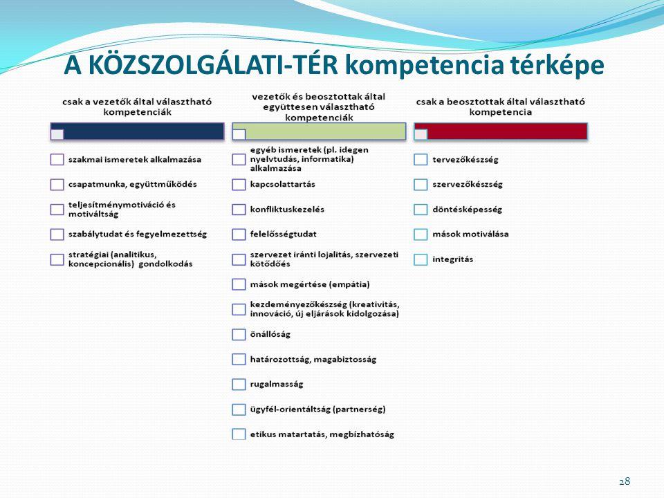 A KÖZSZOLGÁLATI-TÉR kompetencia térképe 28