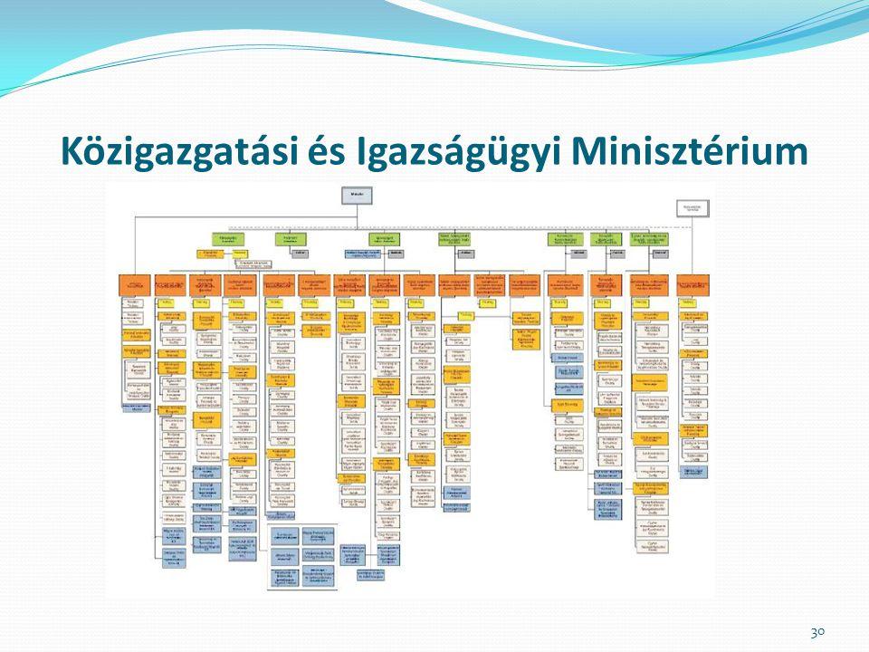 Közigazgatási és Igazságügyi Minisztérium 30