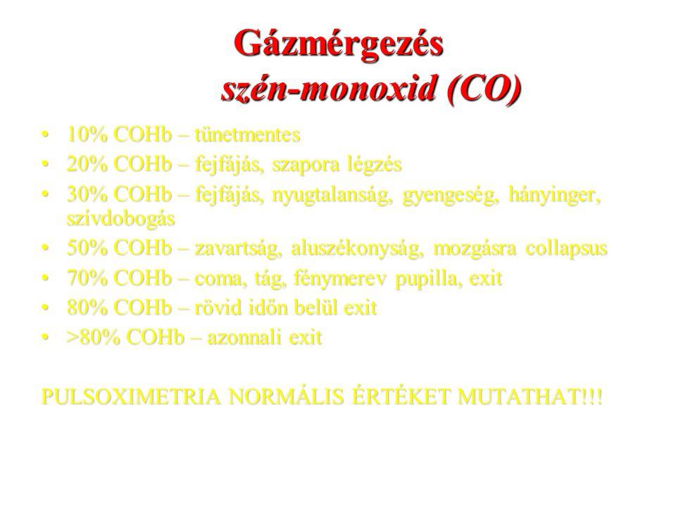 Gázmérgezés szén-monoxid (CO) 10% COHb – tünetmentes10% COHb – tünetmentes 20% COHb – fejfájás, szapora légzés20% COHb – fejfájás, szapora légzés 30%