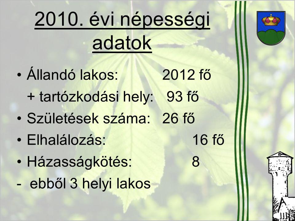 2010. évi népességi adatok Állandó lakos: 2012 fő + tartózkodási hely: 93 fő Születések száma: 26 fő Elhalálozás:16 fő Házasságkötés: 8 - ebből 3 hely