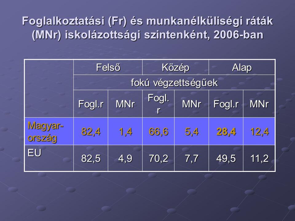 Foglalkoztatási (Fr) és munkanélküliségi ráták (MNr) iskolázottsági szintenként, 2006-ban FelsőKözépAlap fokú végzettségűek Fogl.rMNr Fogl.