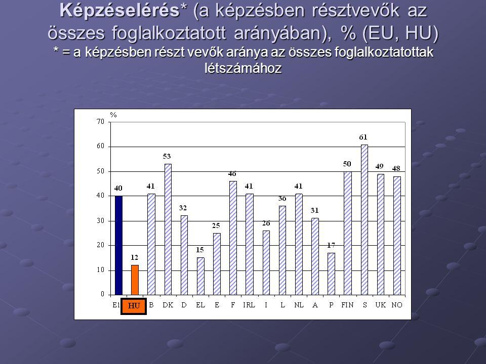 Képzéselérés* (a képzésben résztvevők az összes foglalkoztatott arányában), % (EU, HU) * = a képzésben részt vevők aránya az összes foglalkoztatottak létszámához