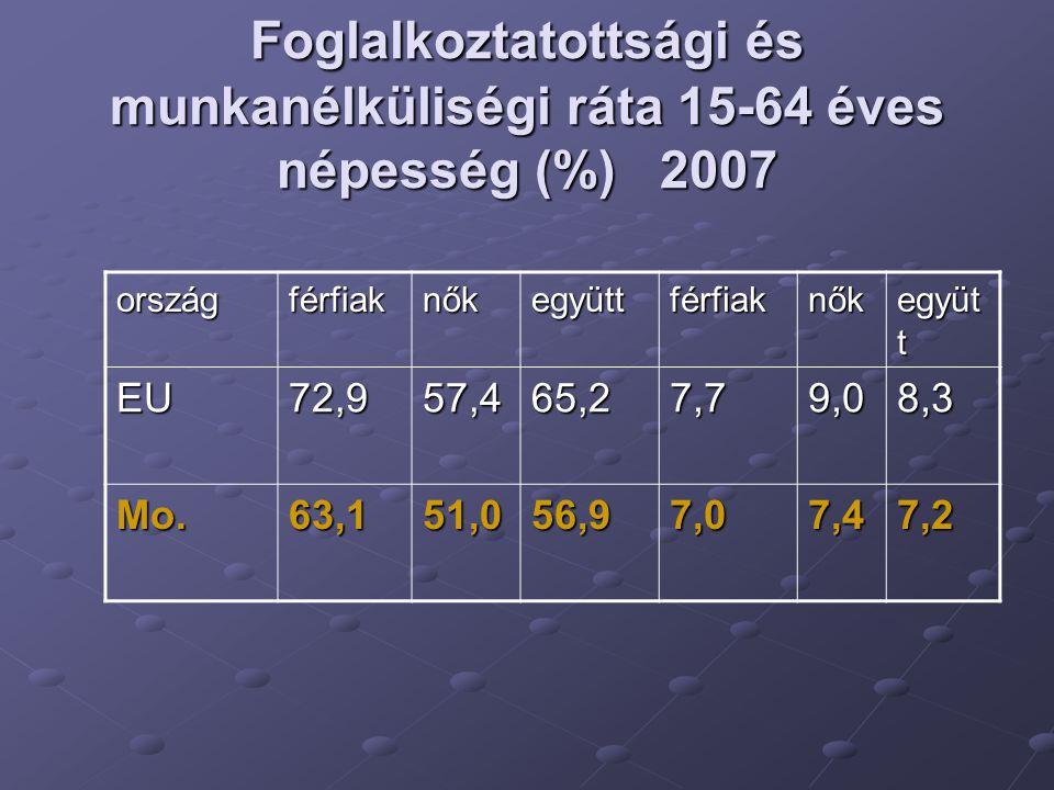 Foglalkoztatottsági és munkanélküliségi ráta 15-64 éves népesség (%) 2007 országférfiaknőkegyüttférfiaknők együt t EU72,957,465,27,79,08,3 Mo.63,151,056,97,07,47,2