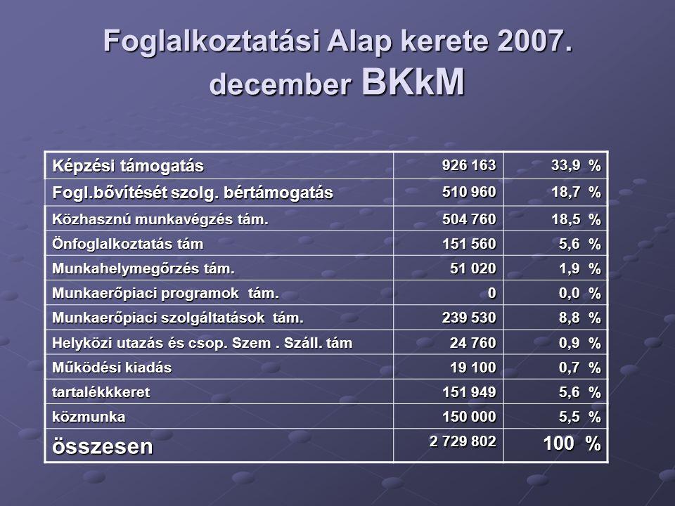 Foglalkoztatási Alap kerete 2007.