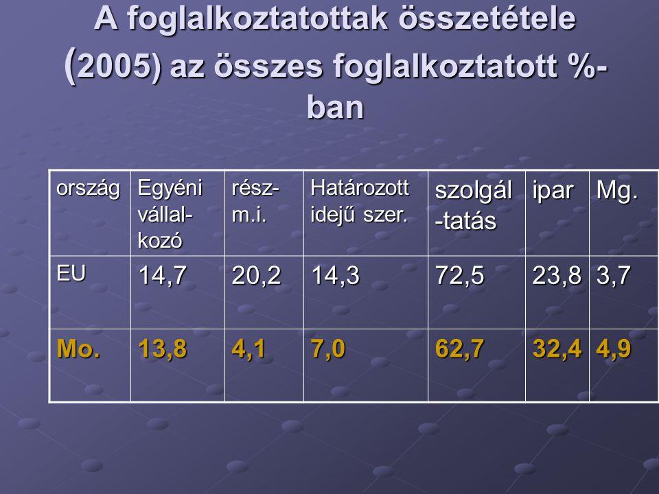 A foglalkoztatottak összetétele ( 2005) az összes foglalkoztatott %- ban ország Egyéni vállal- kozó rész- m.i.