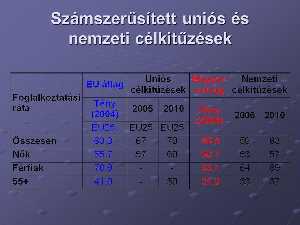 Számszerűsített uniós és nemzeti célkitűzések