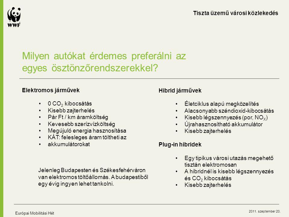 2011. szeptember 20. Milyen autókat érdemes preferálni az egyes ösztönzőrendszerekkel? Elektromos járművek 0 CO 2 kibocsátás Kisebb zajterhelés Pár Ft