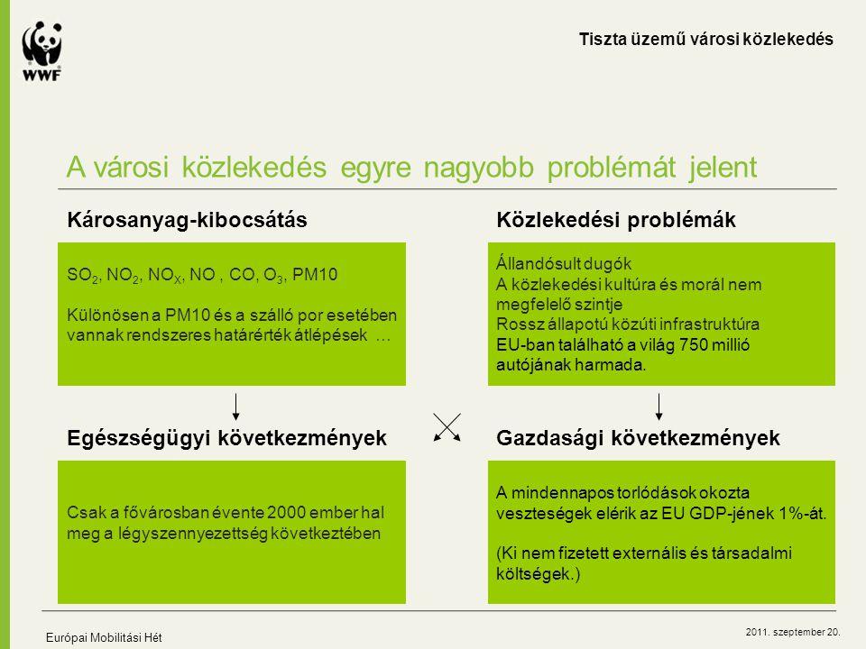 2011. szeptember 20. A városi közlekedés egyre nagyobb problémát jelent Tiszta üzemű városi közlekedés Európai Mobilitási Hét SO 2, NO 2, NO X, NO, CO