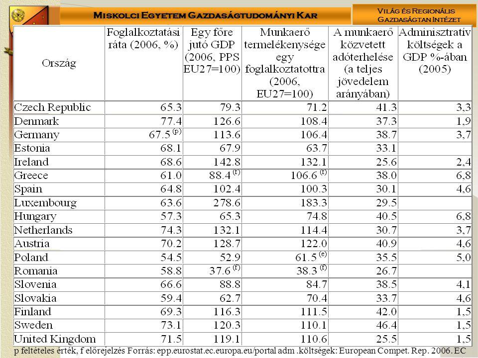 Miskolci Egyetem Gazdaságtudományi Kar Világ és Regionális Gazdaságtan Intézet 16 p feltételes érték, f előrejelzés Forrás: epp.eurostat.ec.europa.eu/portal adm.költségek: European Compet.