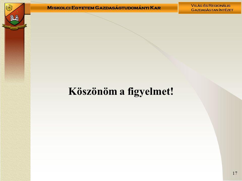 Miskolci Egyetem Gazdaságtudományi Kar Világ és Regionális Gazdaságtan Intézet 17 Köszönöm a figyelmet!