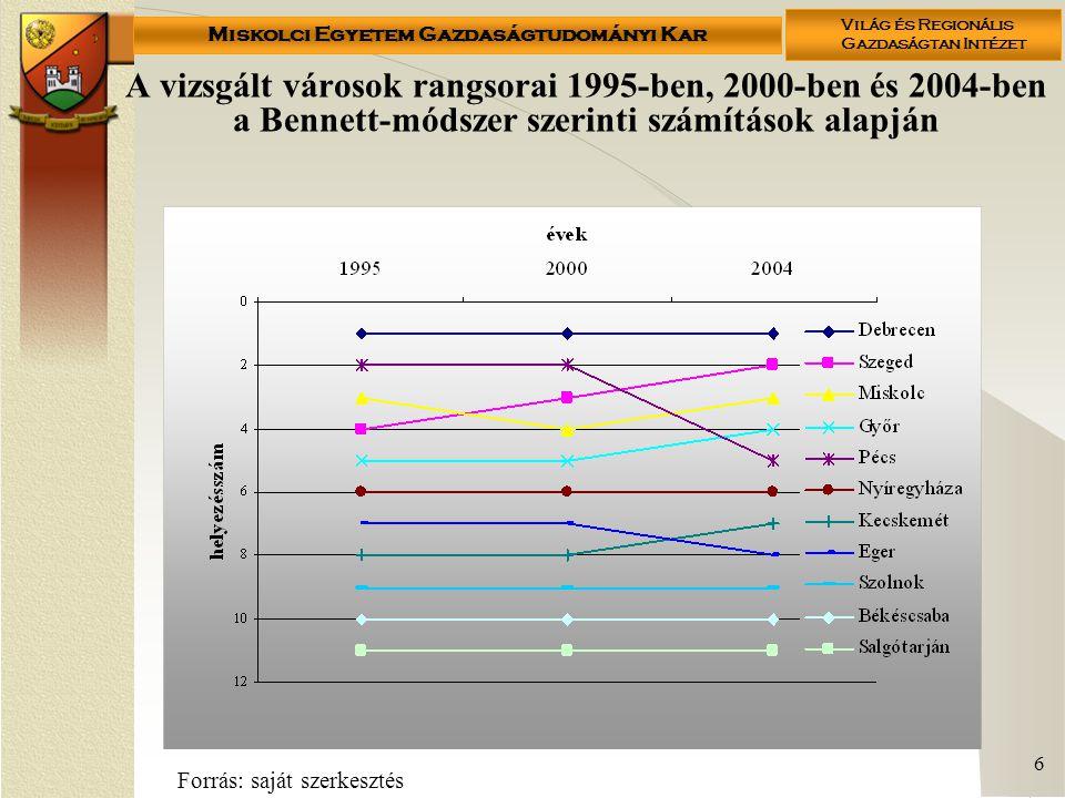 Miskolci Egyetem Gazdaságtudományi Kar Világ és Regionális Gazdaságtan Intézet 6 A vizsgált városok rangsorai 1995-ben, 2000-ben és 2004-ben a Bennett-módszer szerinti számítások alapján Forrás: saját szerkesztés