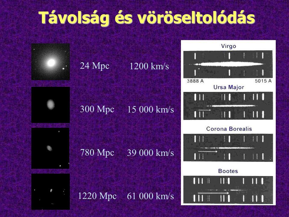 Távolság és vöröseltolódás 24 Mpc 1200 km/s 300 Mpc 15 000 km/s 780 Mpc 39 000 km/s 1220 Mpc 61 000 km/s