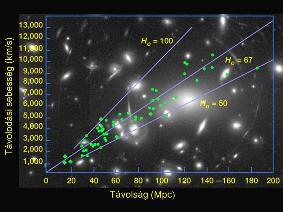 Hubble constant graph Távolság (Mpc ) Távolodási sebesség (km/s)