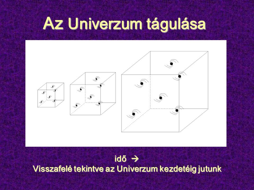Az Univerzum tágulása Az Univerzum tágulása idő  Visszafelé tekintve az Univerzum kezdetéig jutunk