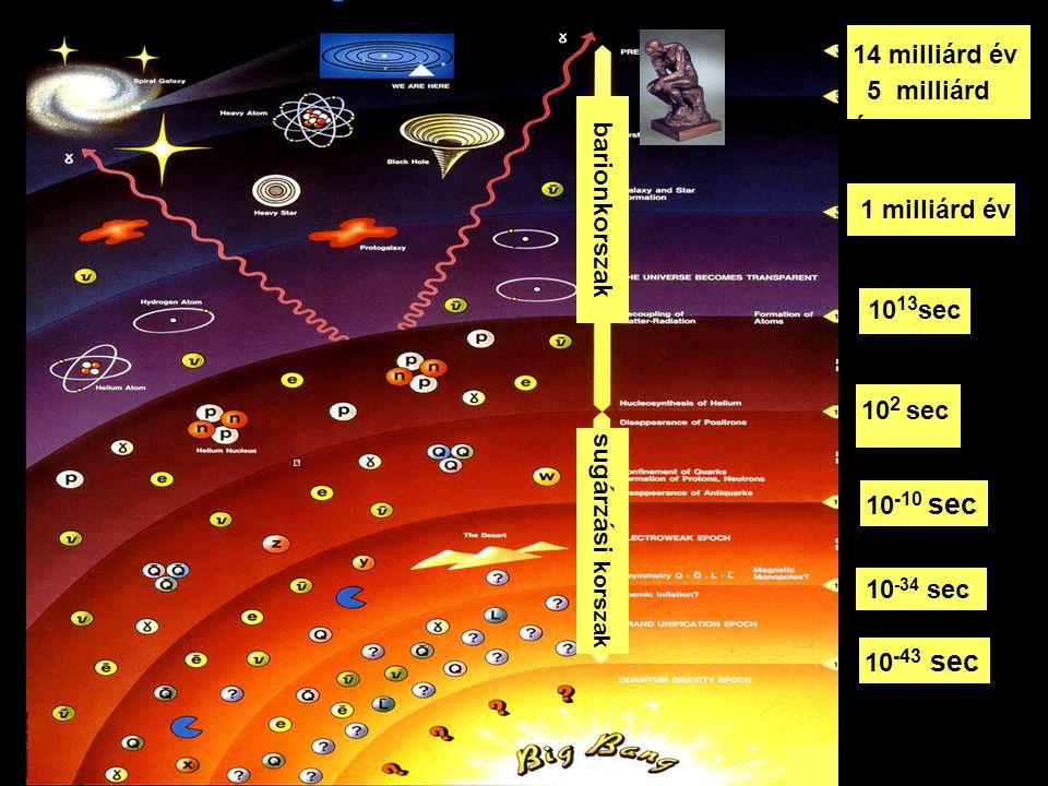 barionkorszak sugárzási korszak 14 milliárd év 5 milliárdév 1 milliárd év 10 13 sec 10 2 sec 10 -10 sec 10 -34 sec 10 -43 sec bb