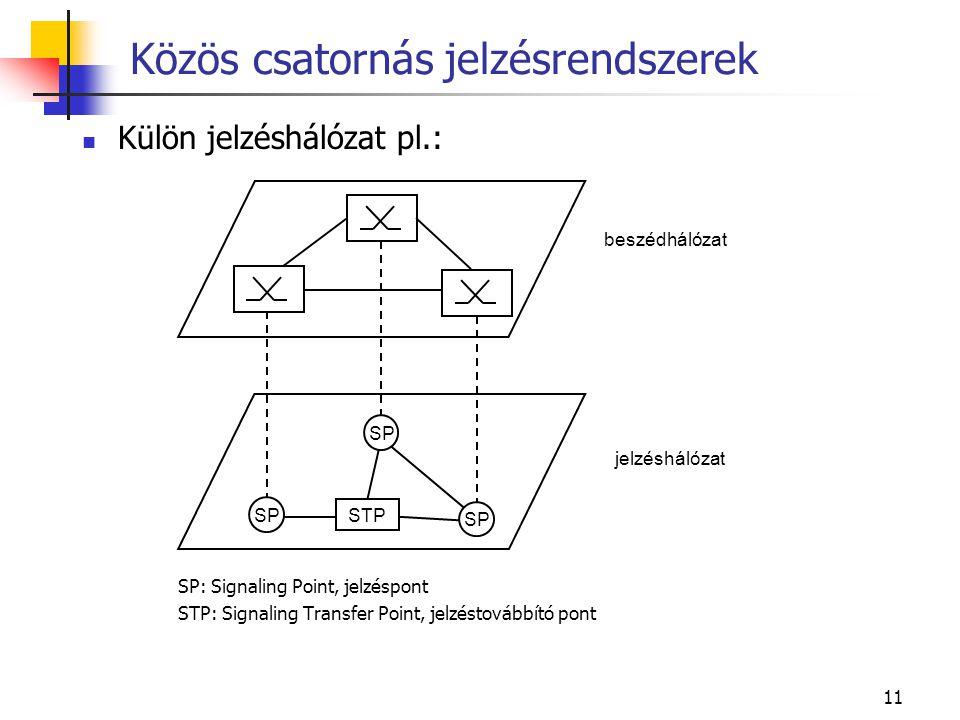 11 Közös csatornás jelzésrendszerek Külön jelzéshálózat pl.: SP: Signaling Point, jelzéspont STP: Signaling Transfer Point, jelzéstovábbító pont SP ST