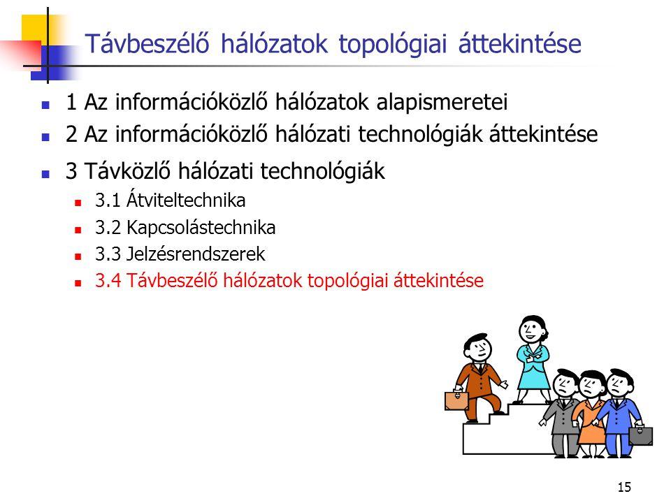 15 1 Az információközlő hálózatok alapismeretei 2 Az információközlő hálózati technológiák áttekintése 3 Távközlő hálózati technológiák 3.1 Átviteltec