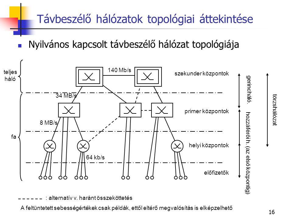 16 Nyilvános kapcsolt távbeszélő hálózat topológiája Távbeszélő hálózatok topológiai áttekintése szekunder központok előfizetők primer központok helyi
