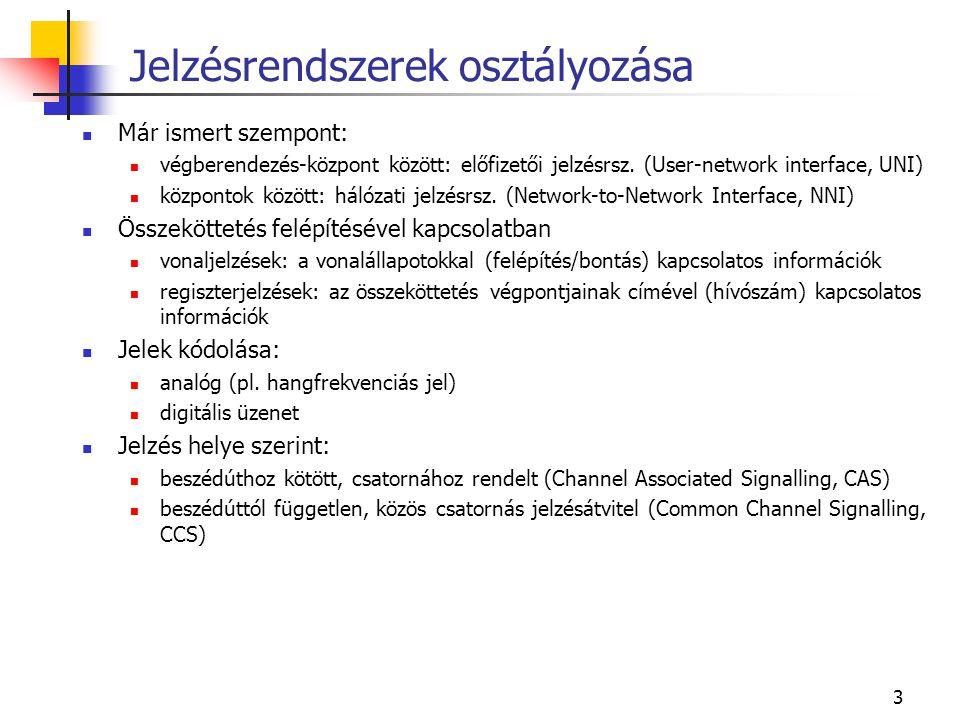 3 Jelzésrendszerek osztályozása Már ismert szempont: végberendezés-központ között: előfizetői jelzésrsz. (User-network interface, UNI) központok közöt