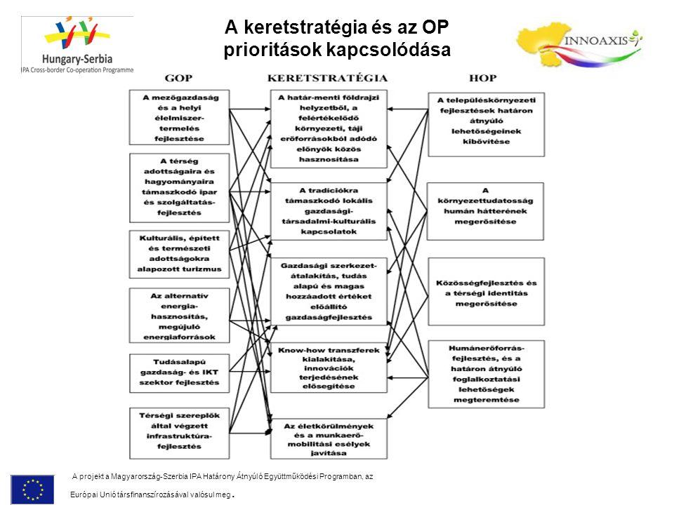 A keretstratégia és az OP prioritások kapcsolódása A projekt a Magyarország-Szerbia IPA Határony Átnyúló Együttműködési Programban, az Európai Unió társfinanszírozásával valósul meg.