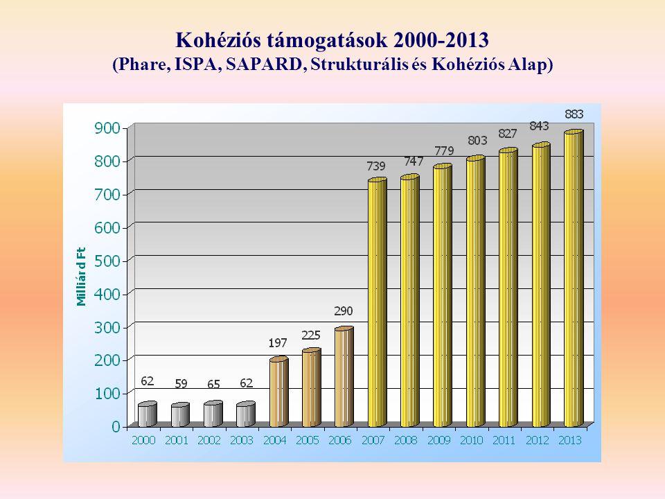 Kohéziós támogatások 2000-2013 (Phare, ISPA, SAPARD, Strukturális és Kohéziós Alap)