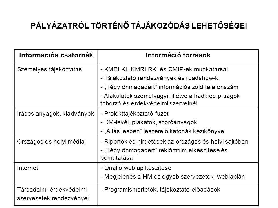 """PÁLYÁZATRÓL TÖRTÉNŐ TÁJÁKOZÓDÁS LEHETŐSÉGEI Információs csatornákInformáció források Személyes tájékoztatás- KMRI.KI, KMRI.RK és CMIP-ek munkatársai - Tájékoztató rendezvények és roadshow-k - """"Tégy önmagadért információs zöld telefonszám - Alakulatok személyügyi, illetve a hadkieg.p-ságok toborzó és érdekvédelmi szerveinél."""