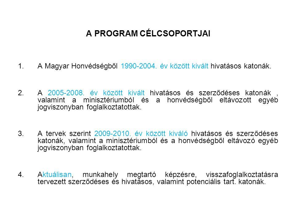 A PROGRAM CÉLCSOPORTJAI 1.A Magyar Honvédségből 1990-2004.