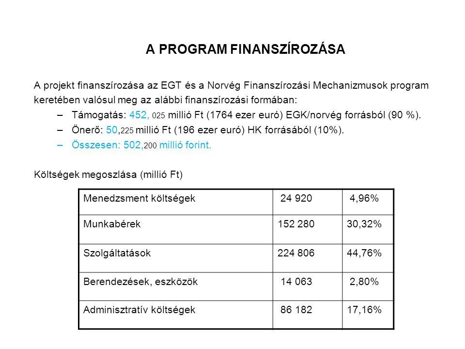 A PROGRAM FINANSZÍROZÁSA A projekt finanszírozása az EGT és a Norvég Finanszírozási Mechanizmusok program keretében valósul meg az alábbi finanszírozási formában: –Támogatás: 452, 025 millió Ft (1764 ezer euró) EGK/norvég forrásból (90 %).