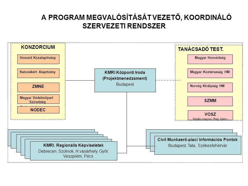 Projektmegvalósítás ütemterve - 1.