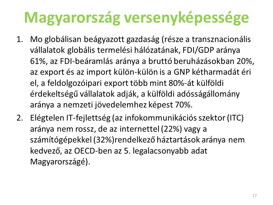 Magyarország versenyképessége 1.Mo globálisan beágyazott gazdaság (része a transznacionális vállalatok globális termelési hálózatának, FDI/GDP aránya 61%, az FDI-beáramlás aránya a bruttó beruházásokban 20%, az export és az import külön-külön is a GNP kétharmadát éri el, a feldolgozóipari export több mint 80%-át külföldi érdekeltségű vállalatok adják, a külföldi adósságállomány aránya a nemzeti jövedelemhez képest 70%.