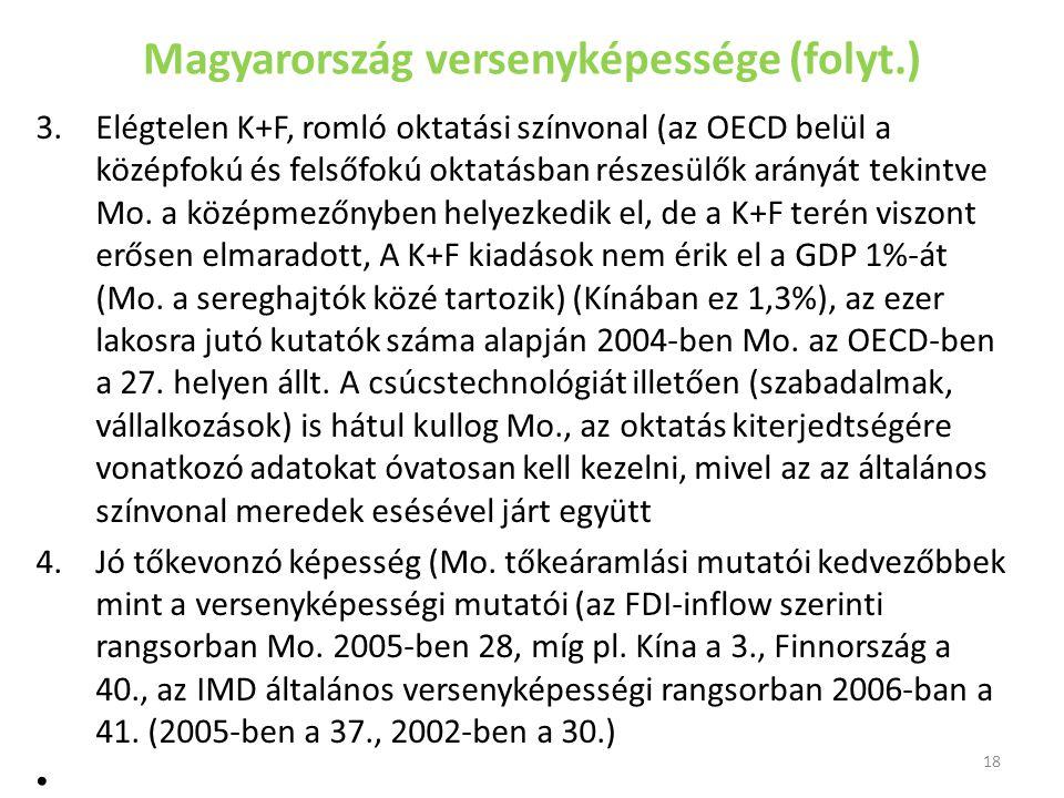 Magyarország versenyképessége (folyt.) 3.Elégtelen K+F, romló oktatási színvonal (az OECD belül a középfokú és felsőfokú oktatásban részesülők arányát tekintve Mo.