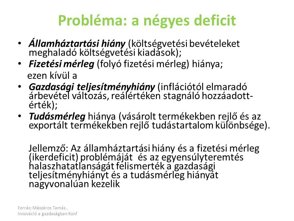 Forrás: Mészáros Tamás, Innováció a gazdaságban Konf Probléma: a négyes deficit Államháztartási hiány (költségvetési bevételeket meghaladó költségvetési kiadások); Fizetési mérleg (folyó fizetési mérleg) hiánya; ezen kívül a Gazdasági teljesítményhiány (inflációtól elmaradó árbevétel változás, reálértéken stagnáló hozzáadott- érték); Tudásmérleg hiánya (vásárolt termékekben rejlő és az exportált termékekben rejlő tudástartalom különbsége).