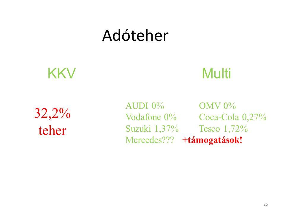 25 Egyenlőség Adóteher KKV Multi AUDI 0% OMV 0% Vodafone 0% Coca-Cola 0,27% Suzuki 1,37% Tesco 1,72% Mercedes???+támogatások.