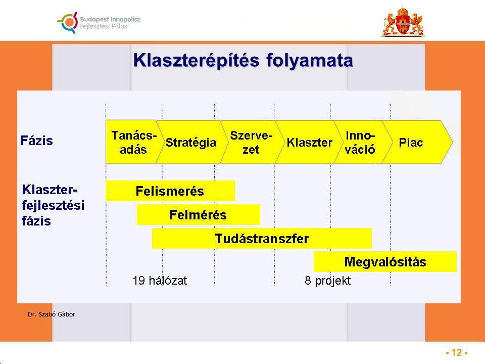 Klaszterépítés folyamata Dr. Szabó Gábor - 12 -