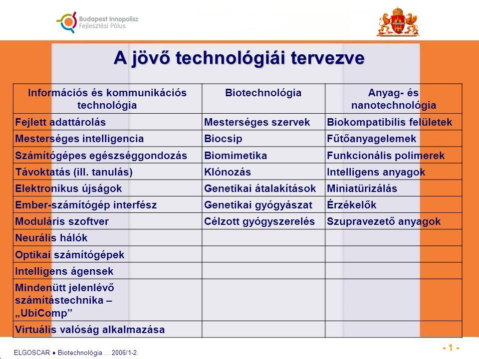 A jövő technológiái tervezve Információs és kommunikációs technológia BiotechnológiaAnyag- és nanotechnológia Fejlett adattárolásMesterséges szervekBiokompatibilis felületek Mesterséges intelligenciaBiocsipFűtőanyagelemek Számítógépes egészséggondozásBiomimetikaFunkcionális polimerek Távoktatás (ill.