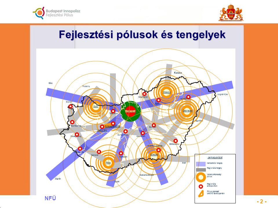 Fejlesztési pólusok és tengelyek NFÜ - 2 -