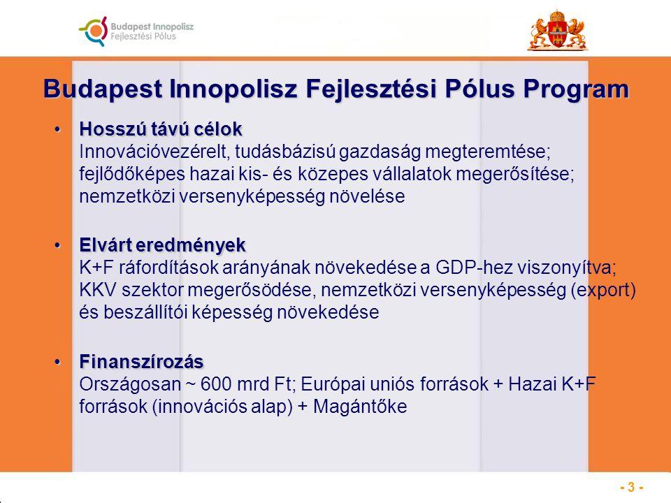 Budapest Innopolisz Fejlesztési Pólus Program Hosszú távú célokHosszú távú célok Innovációvezérelt, tudásbázisú gazdaság megteremtése; fejlődőképes hazai kis- és közepes vállalatok megerősítése; nemzetközi versenyképesség növelése Elvárt eredményekElvárt eredmények K+F ráfordítások arányának növekedése a GDP-hez viszonyítva; KKV szektor megerősödése, nemzetközi versenyképesség (export) és beszállítói képesség növekedése FinanszírozásFinanszírozás Országosan ~ 600 mrd Ft; Európai uniós források + Hazai K+F források (innovációs alap) + Magántőke - 3 -