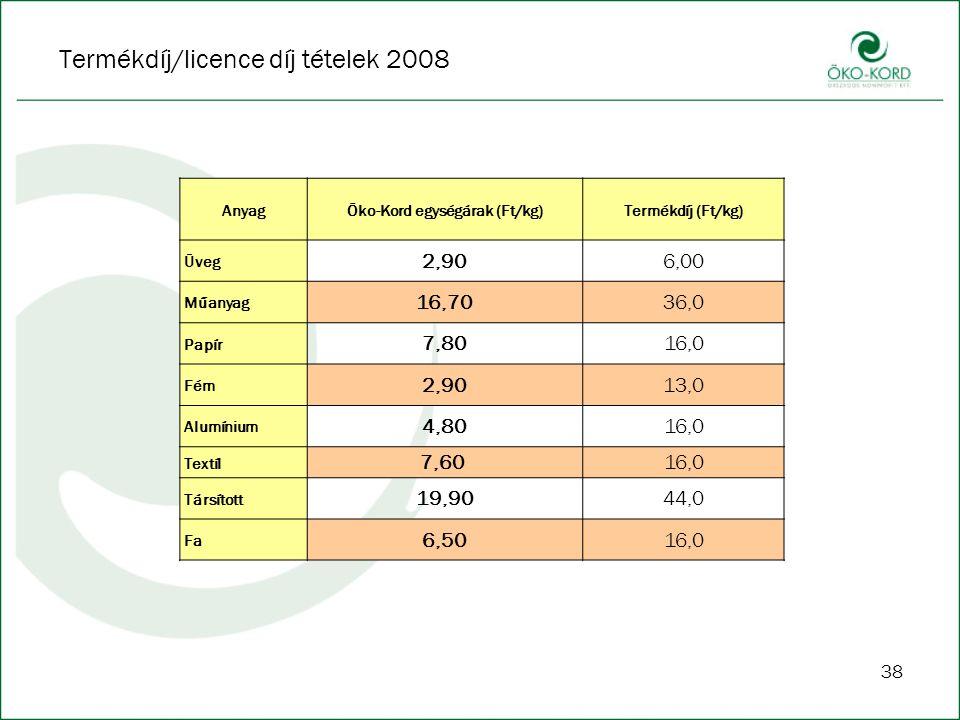 38 Termékdíj/licence díj tételek 2008 AnyagÖko-Kord egységárak (Ft/kg)Termékdíj (Ft/kg) Üveg 2,906,00 Műanyag 16,7036,0 Papír 7,8016,0 Fém 2,9013,0 Alumínium 4,8016,0 Textíl 7,60 16,0 Társított 19,9044,0 Fa 6,5016,0