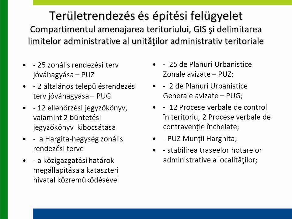 Területrendezés és építési felügyelet Compartimentul amenajarea teritoriului, GIS şi delimitarea limitelor administrative al unităţilor administrativ teritoriale - 25 zonális rendezési terv jóváhagyása – PUZ - 2 általános településrendezési terv jóváhagyása – PUG - 12 ellenőrzési jegyzőkönyv, valamint 2 büntetési jegyzőkönyv kibocsátása - a Hargita-hegység zonális rendezési terve - a közigazgatási határok megállapítása a kataszteri hivatal közreműködésével - 25 de Planuri Urbanistice Zonale avizate – PUZ; - 2 de Planuri Urbanistice Generale avizate – PUG; - 12 Procese verbale de control în teritoriu, 2 Procese verbale de contravenție încheiate; - PUZ Munții Harghita; - stabilirea traseelor hotarelor administrative a localităţilor;